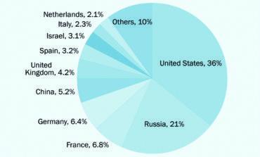 أميركا وروسيا تسيطران على سوق الأسلحة في العالم