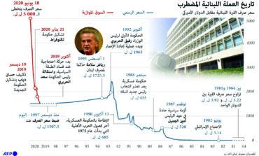 لبنان يبحث عن «حراك» جدّي للإنقاذ .. ولو بانقلاب عسكري–مدني!